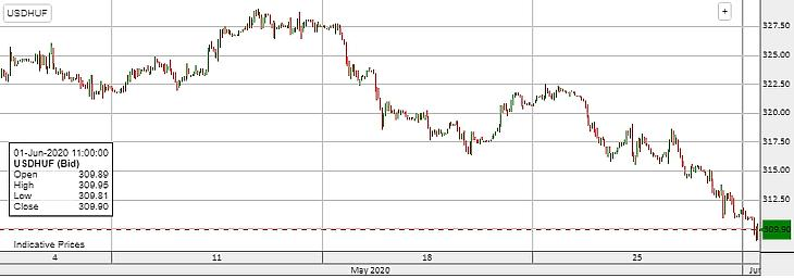 Így erősödött a forint a dollárral szemben májusban.