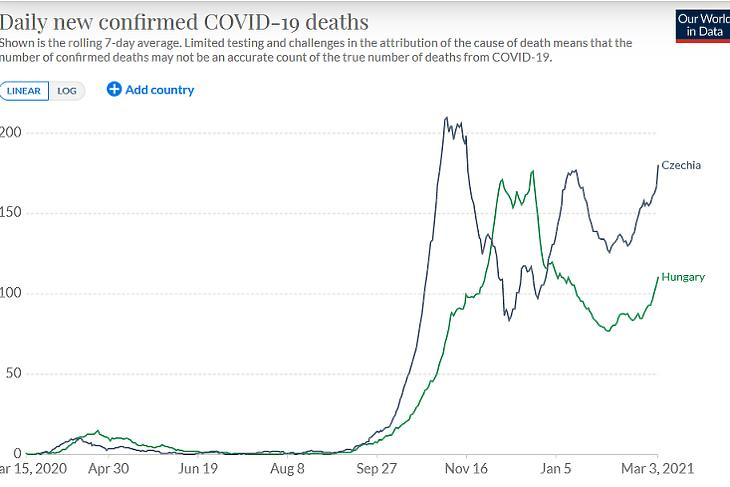 A napi koronavírusos halálesetek száma Magyarországon és Csehországban. (Hétnapos átlag, forrás: Our World In Data)