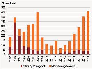 Legalább 16 évig törlesztik a lakáshitelüket a magyarok