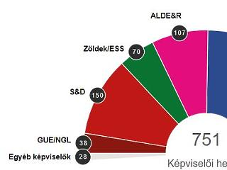 A Néppárté lesz a legnagyobb frakció – Weber üzent Orbánnak