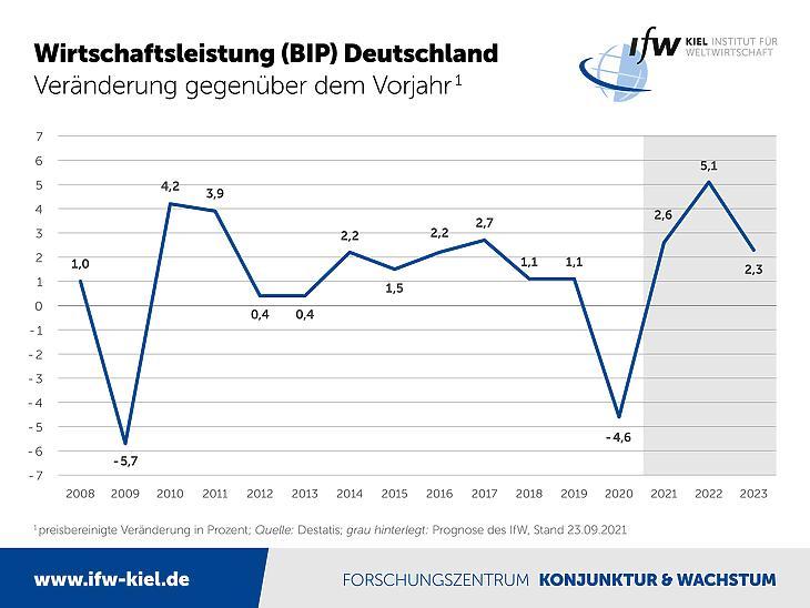 A GDP várható alakulása