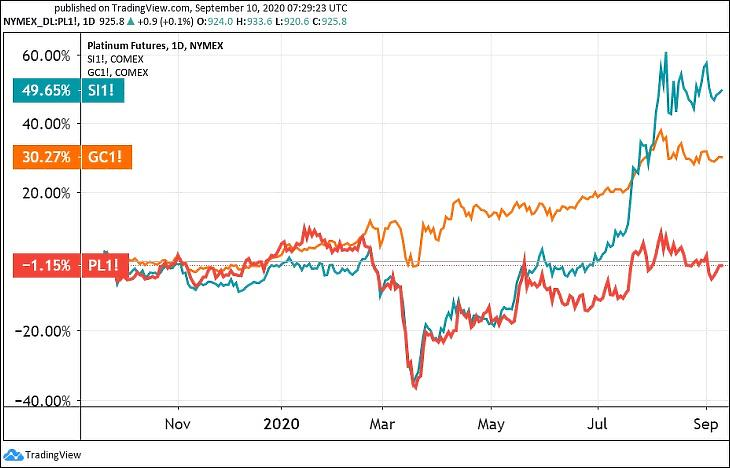 Grafikon: A platina (PL), az arany (GC) és az ezüst (SI) határidős árfolyama egy évre. (Tradingview.com)