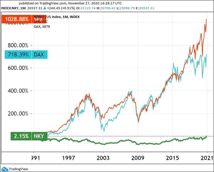 A japán Nikkei 225, a német DAX és az amerikai S&P 500 indexek (Tradingview.com)