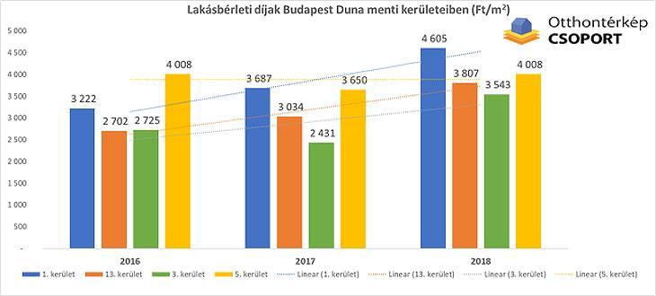 Nagyon megdobja a Duna a hozzá közeli lakásárakat