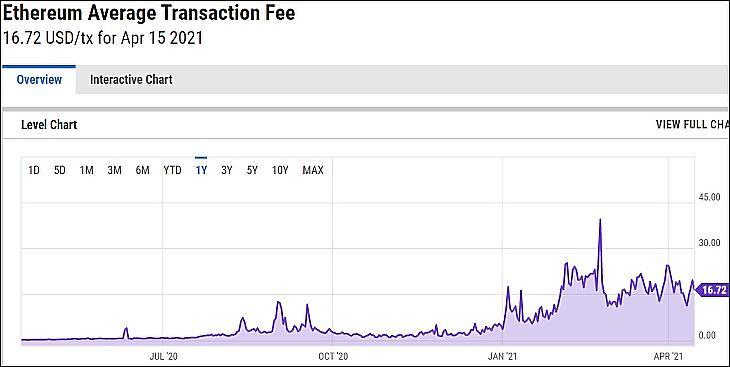 Az Ethereum-tranzakciók átlagos díja (YCharts)