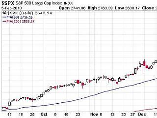 Összeomlottak a kriptodevizák és a részvénypiacok