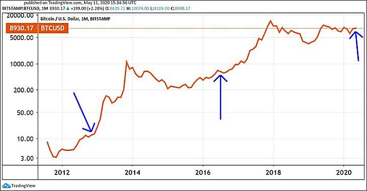 """A Bitcoin-árfolyama, nyilakkal jelölve a """"feleződések"""" (logaritmikus skála, USD). (Tradingview.com)"""