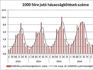 Majdnem 30 ezerrel lettek kevesebben a magyarok - és ez még nem az éves adat