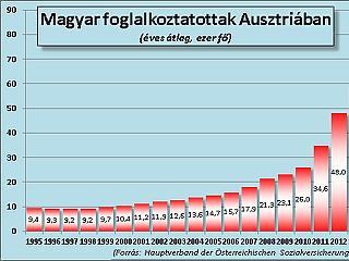 Megint rekordot döntött az Ausztriában dolgozó magyarok száma