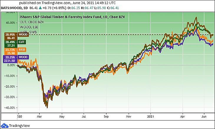 Két amerikai faipari részvény-ETF (barna és zöld színnel), valamint két, Európában kapható változatuk (lilával és naranccsal) (Tradingview.com)
