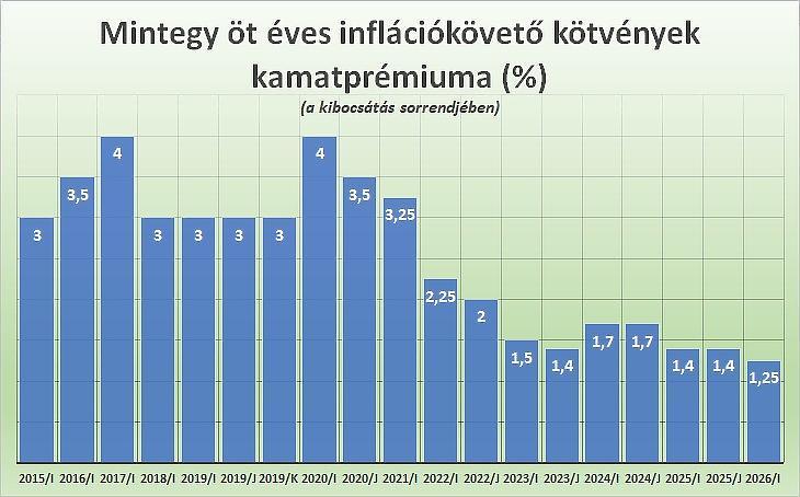 A PMÁP inflációkövető államkötvények kamatprémiuma, öt éves futamidők