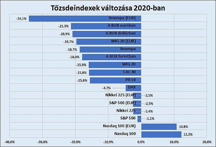 Egyes tőzsdeindexek idei teljesítménye euróban és helyi devizában (forrás: Tradingview, BÉT, MNB)