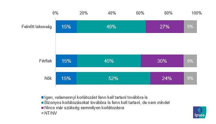 Ön szerint továbbra is szükség van a jelenleg érvényes korlátozó intézkedések fenntartására Magyarországon?