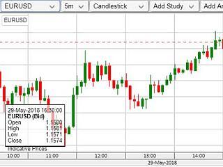 Durván elkaszálták az eurót – minden az olaszok miatt borul?
