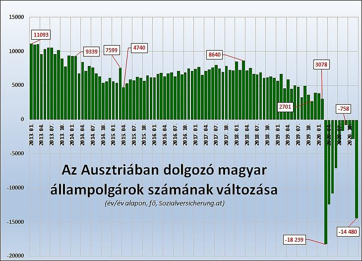 3. Grafikon: az Ausztriában dolgozó magyar állampolgárok számának változása egy év alatt (Sozialversicherung.at)