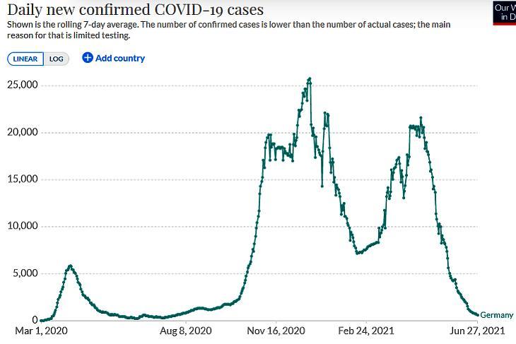 Az új, diagnosztizált koronavírus-fertőzések száma Németországban. (Hétnapos átlag, forrás: Our World In Data)