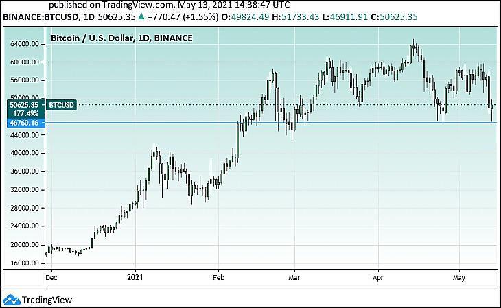 A bitcoin árfolyama (Tradingview.com)