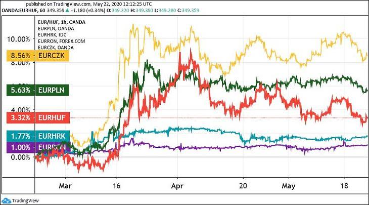 2. Ábra: Az euró/forint, az euró/zloty, az euró/lej ,az euró/cseh korona és az euró/horvát kuna árfolyamváltozása (Tradingview.com)