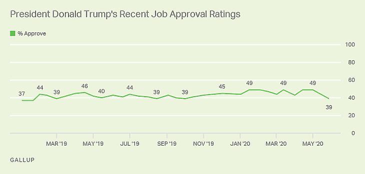 Donald Trump népszerűségi indexe, 2019. március - 2020. június (Forrás: Gallup)