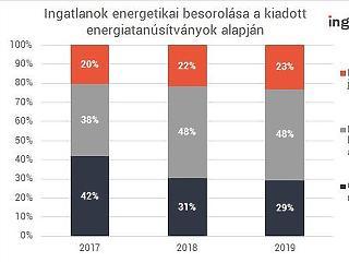 Energiafaló magyar ingatlanok – a vevők mégis a korszerű lakásokra vannak kiéhezve
