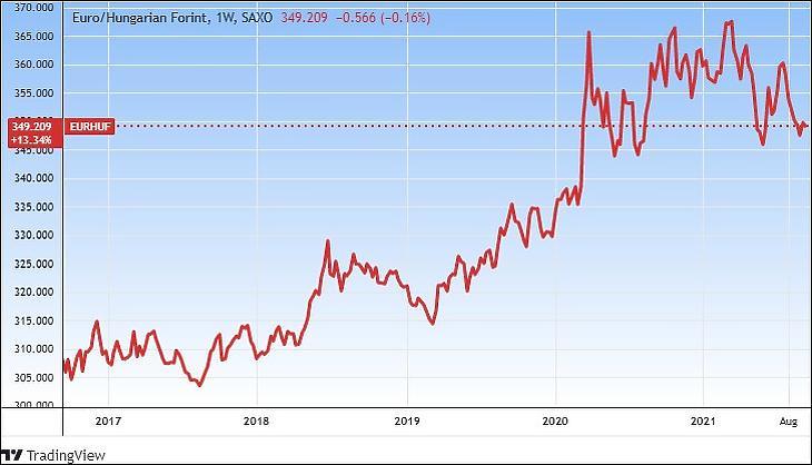 Az euró/forint árfolyam, öt év (Tradingview.com)