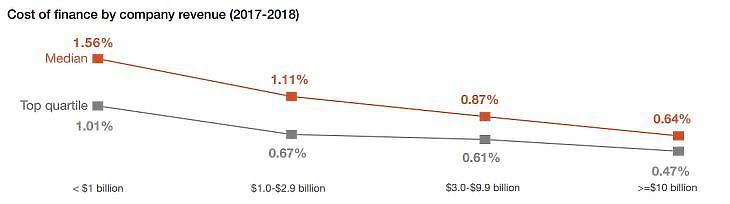 Forrás: PwC, Pénzügyi Hatékonyság Benchmark tanulmány, 2019. augusztus