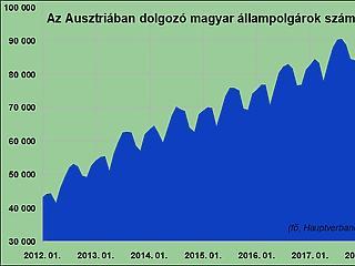 Jobban nőtt az ázsiai dolgozók száma Ausztriában, mint a magyaroké