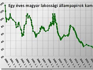 Olyan történt a magyar kamatokkal, ami már évek óta nem