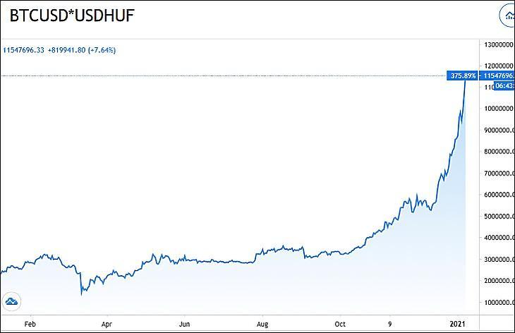 Grafikon: Egy bitcoin értéke forintban (Tradingview.com)
