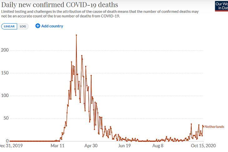 A napi koronavírusos halálesetek száma Hollandiában. (Forrás: Our World In Data)