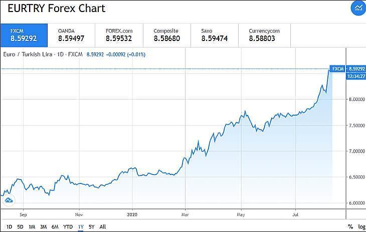 Grafikon: EUR/TRY (euró/török líra) (Tradingview.com)