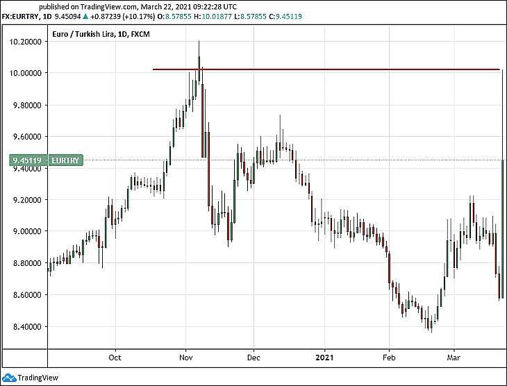 Az euró/török líra (EURTRY) hat hónapra. (Tradingview.com)
