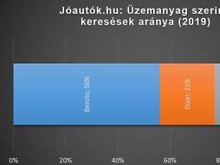Nagyon elment a magyarok kedve a dízelautóktól