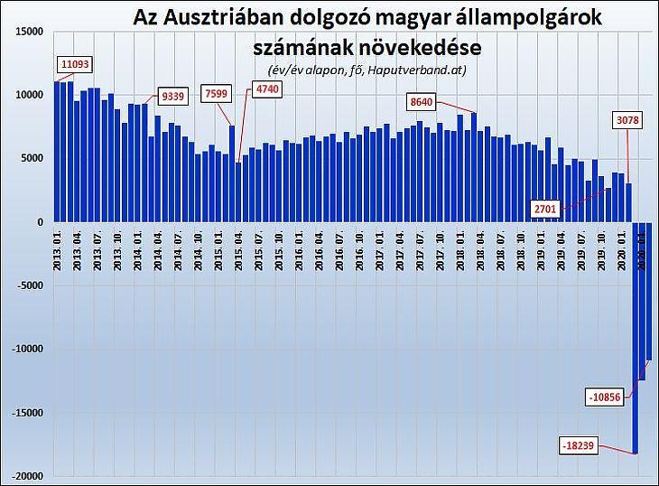 Az Ausztriában dolgozó magyar állampolgárok számának éves változása
