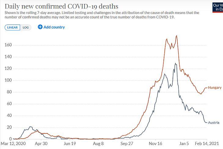 A napi koronavírusos halálesetek száma Magyarországon és Ausztriában. (Hétnapos átlag, forrás: Our World In Data)
