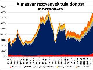 Bevásároltak a magyar kisbefektetők, jöhet az összeomlás?
