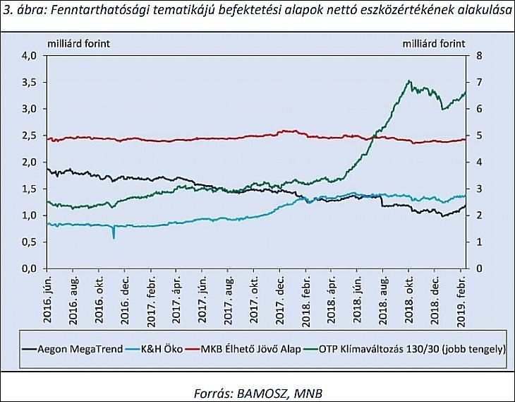 Fenntarthatósági tematikájú befektetési alapok nettó eszközértékének alakulása