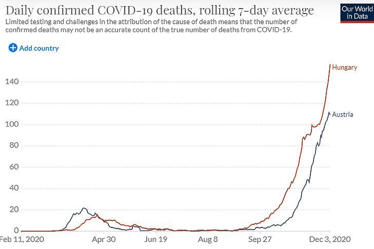 A napi koronavírusos halálesetek száma Ausztriában és Magyarországon. (Hétnapos átlag, forrás: Our World In Data)