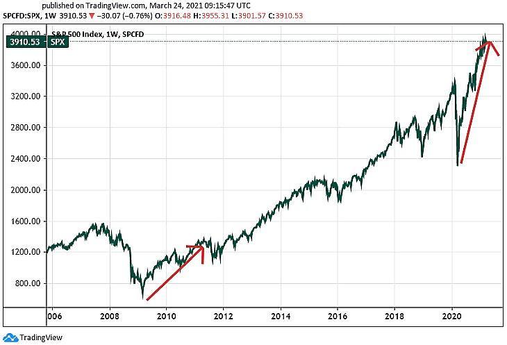 Az S&P 500 tőzsdeindex (Tradingview.com)