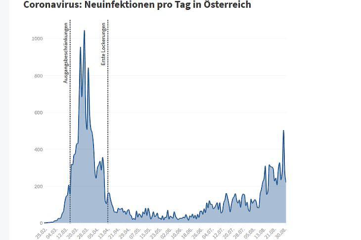 A napi új, diagnosztizált koronavírus-fertőzöttek számának alakulása Ausztriában, 2020. február-augusztus. (Forrás: Die Presse)
