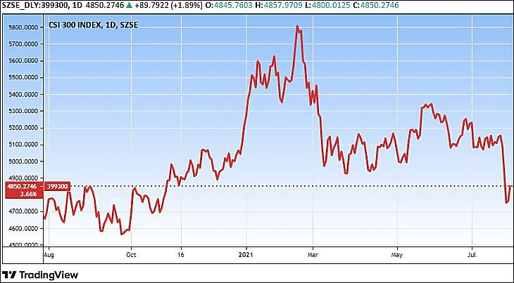 A CSI 300 kínai részvényindex (Tradingview.com)