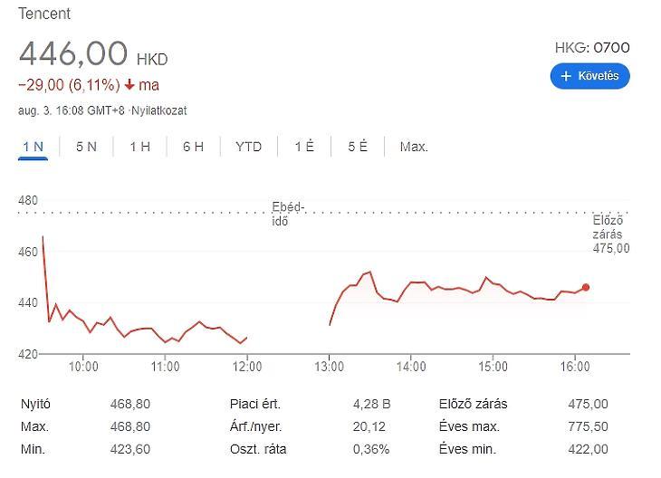 A Tencent legutóbbi kereskedési napja - forrás: Google