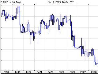 Milliárd eurós OTP-eredmény, zuhanó aranyár