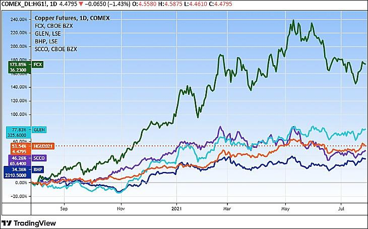 A réz (HG) és a legnagyobb négy tőzsdei rézbányász cég árfolyama, egy év (Tradingview.com)