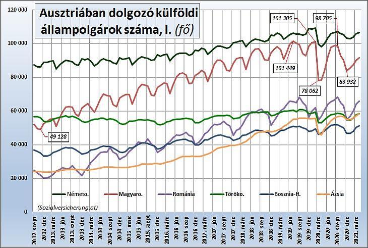 3. Az Ausztriában dolgozó külföldi állampolgárok száma főbb országok szerint, I. (fő)