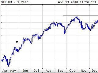 Rekord évet zárt az OTP, megdrágult a részvény is