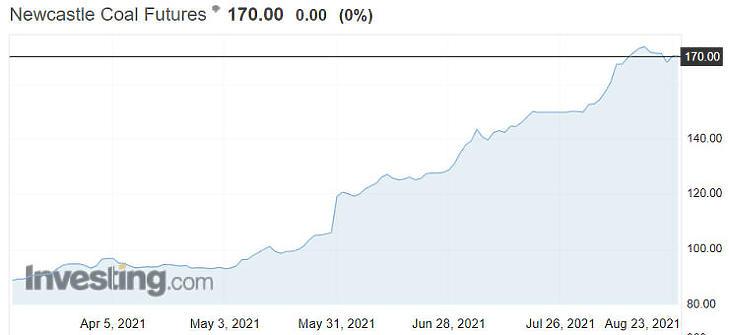 Nagyon felment a szén ára (Forrás: Investing)