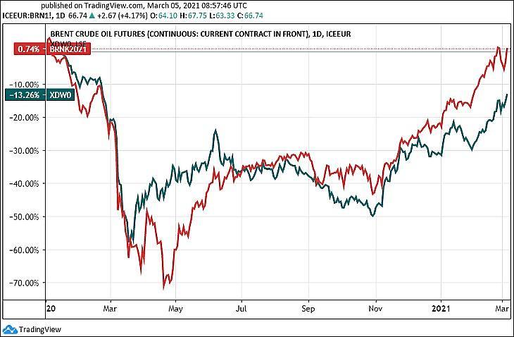 A Brent típusú olaj és egy globális olajmulti-részvényeket vásároló ETF (db x-trackers MSCI World Energy UCITS, XDW0, USD) (Tradingview.com)