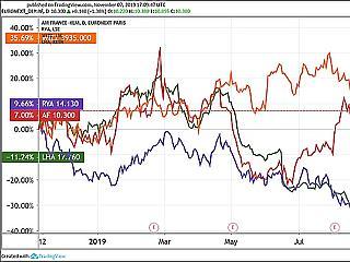 Történelmi csúcson a BUX index és az OTP, egekben a Lufthansa