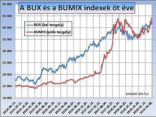Felülvizsgálták a magyar részvények célárait – megéri bekerülni a BUX-ba?